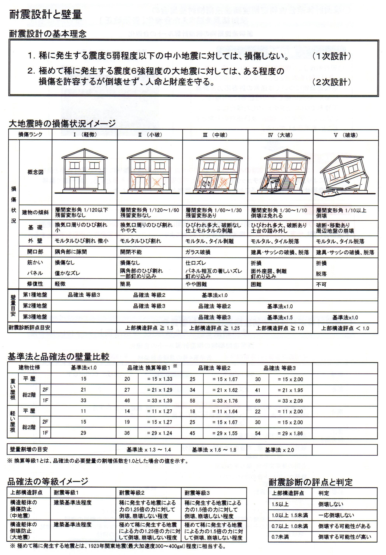 地震と耐震等級